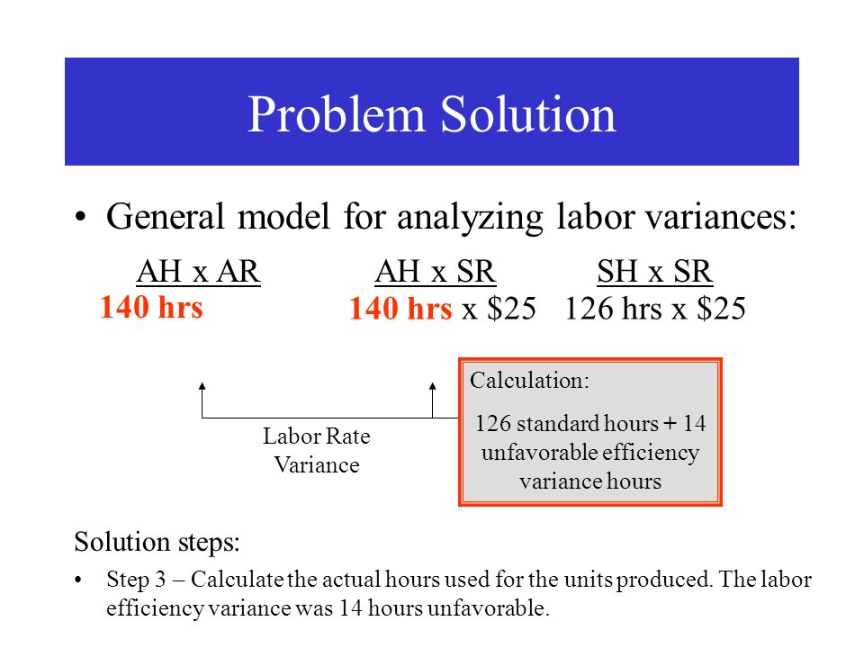Problem Solution General model for analyzing labor variances: AH x AR