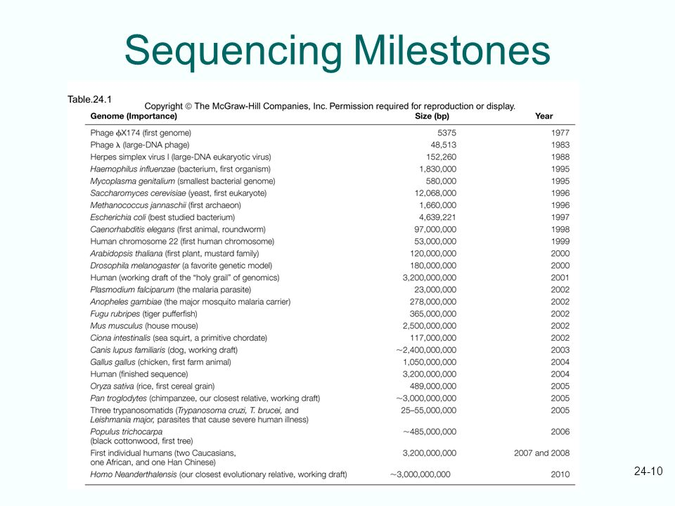 Sequencing Milestones