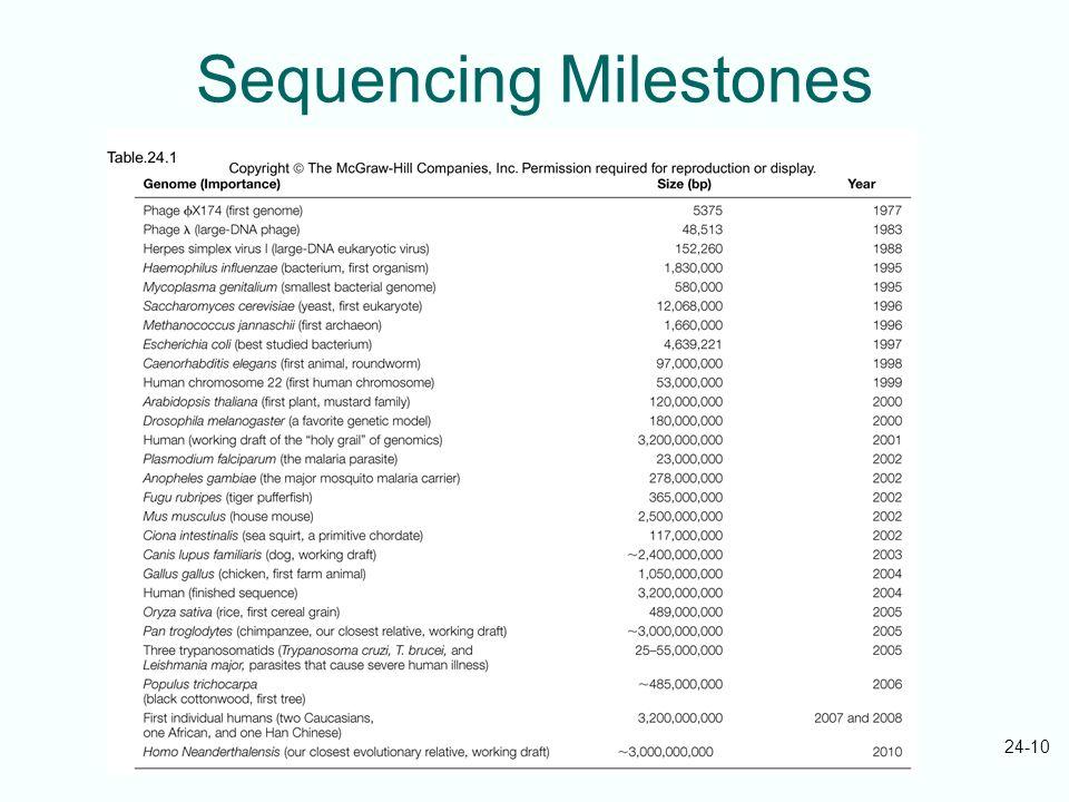 Sequencing Milestones