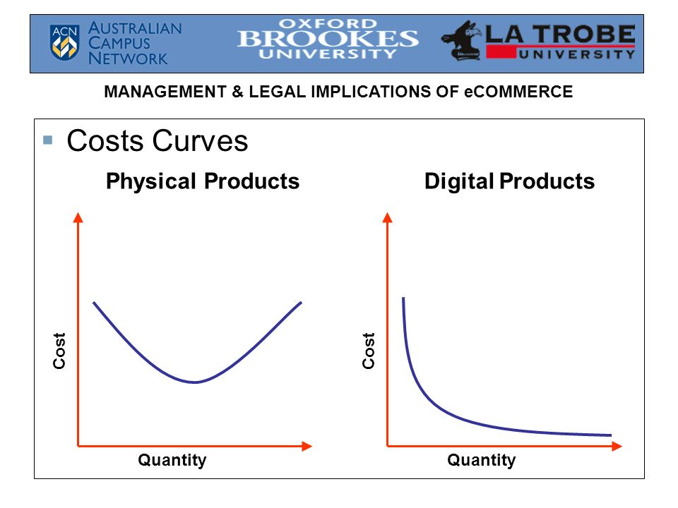 Costs Curves Physical Products Digital Products Cost Cost Quantity