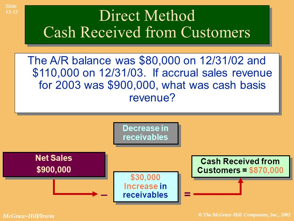 Direct Method Cash Received from Customers