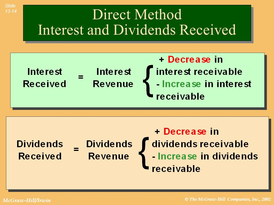 Direct Method Interest and Dividends Received