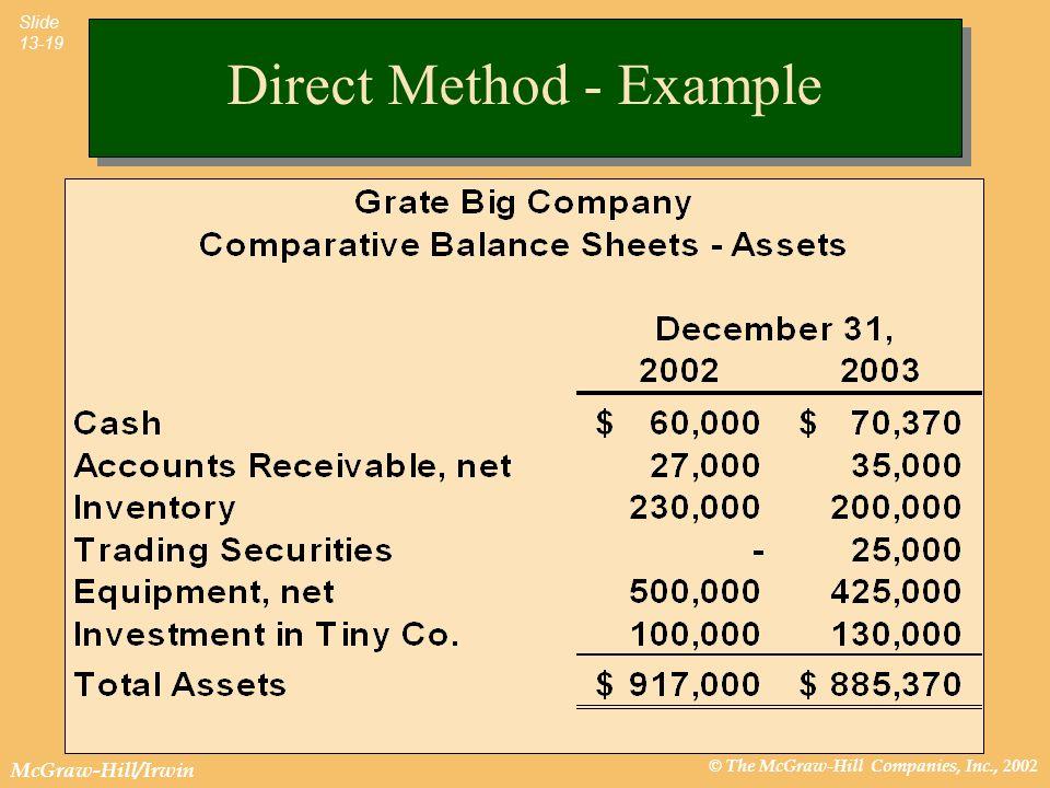 Direct Method - Example