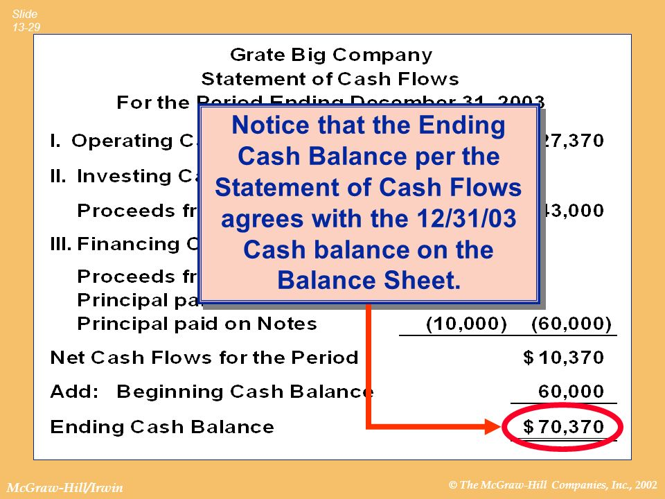 Notice that the Ending Cash Balance per the Statement of Cash Flows agrees with the 12/31/03 Cash balance on the Balance Sheet.