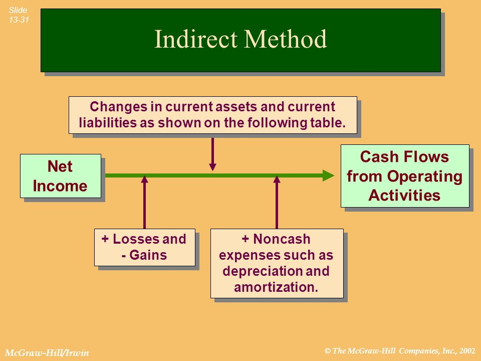Indirect Method Cash Flows from Operating Activities Net Income
