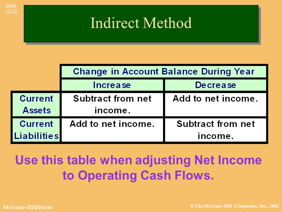 Use this table when adjusting Net Income to Operating Cash Flows.