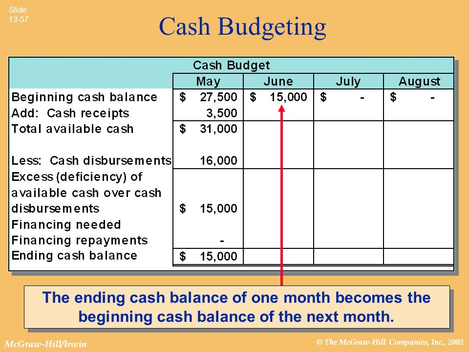 Cash Budgeting The ending cash balance of one month becomes the beginning cash balance of the next month.