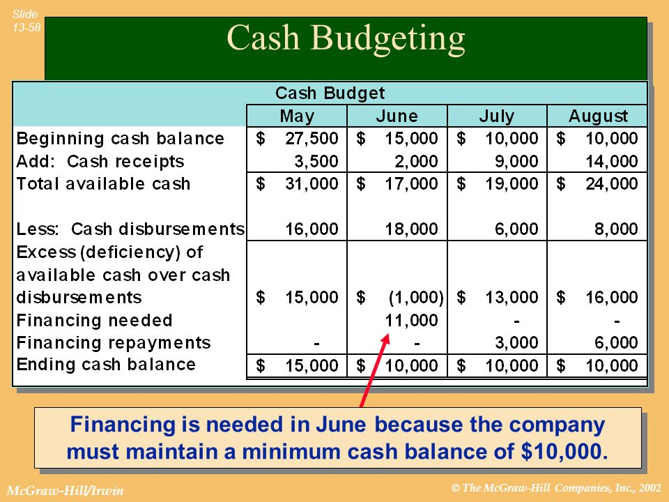 Cash Budgeting Financing is needed in June because the company must maintain a minimum cash balance of $10,000.