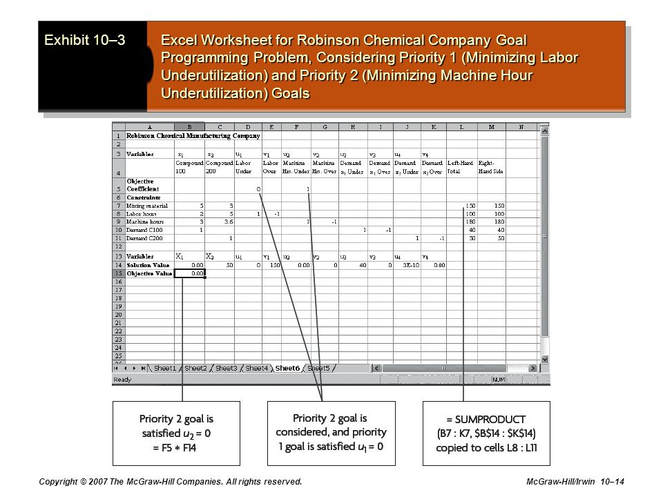 Exhibit 10–3 Excel Worksheet for Robinson Chemical Company Goal Programming Problem, Considering Priority 1 (Minimizing Labor Underutilization) and Priority 2 (Minimizing Machine Hour Underutilization) Goals