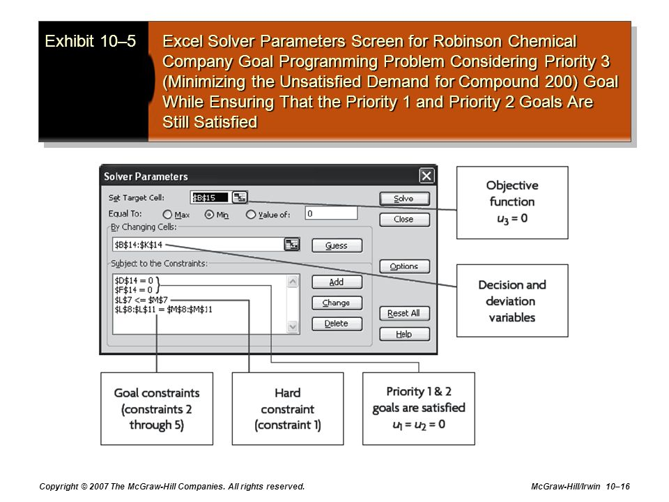 Exhibit 10–5 Excel Solver Parameters Screen for Robinson Chemical Company Goal Programming Problem Considering Priority 3 (Minimizing the Unsatisfied Demand for Compound 200) Goal While Ensuring That the Priority 1 and Priority 2 Goals Are Still Satisfied