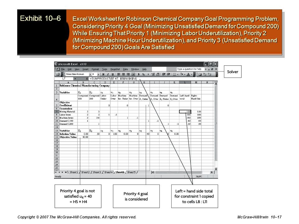 Exhibit 10–6 Excel Worksheet for Robinson Chemical Company Goal Programming Problem, Considering Priority 4 Goal (Minimizing Unsatisfied Demand for Compound 200) While Ensuring That Priority 1 (Minimizing Labor Underutilization), Priority 2 (Minimizing Machine Hour Underutilization), and Priority 3 (Unsatisfied Demand for Compound 200) Goals Are Satisfied