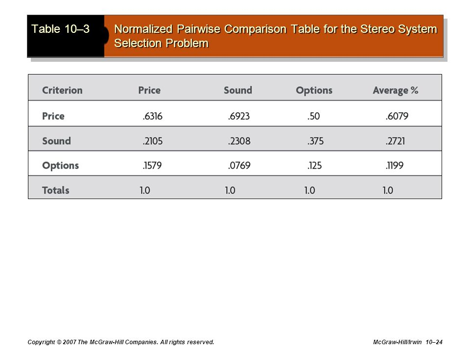 Table 10–3 Normalized Pairwise Comparison Table for the Stereo System Selection Problem