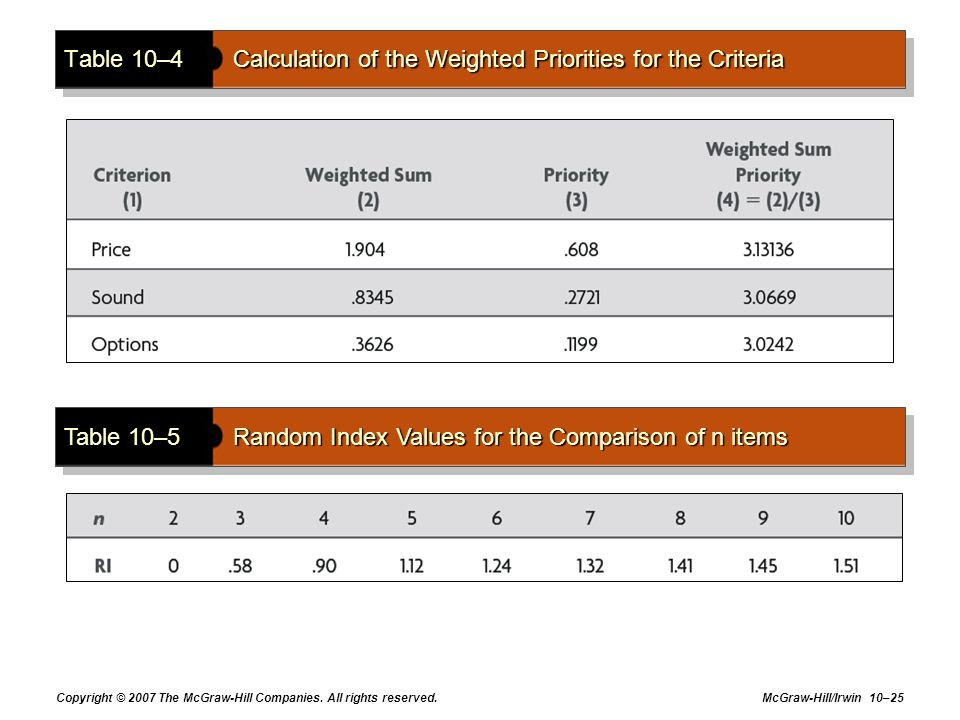 Table 10–4 Calculation of the Weighted Priorities for the Criteria