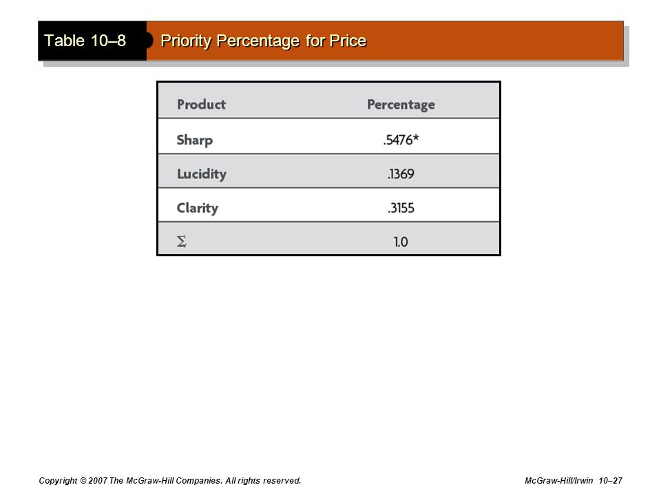 Table 10–8 Priority Percentage for Price