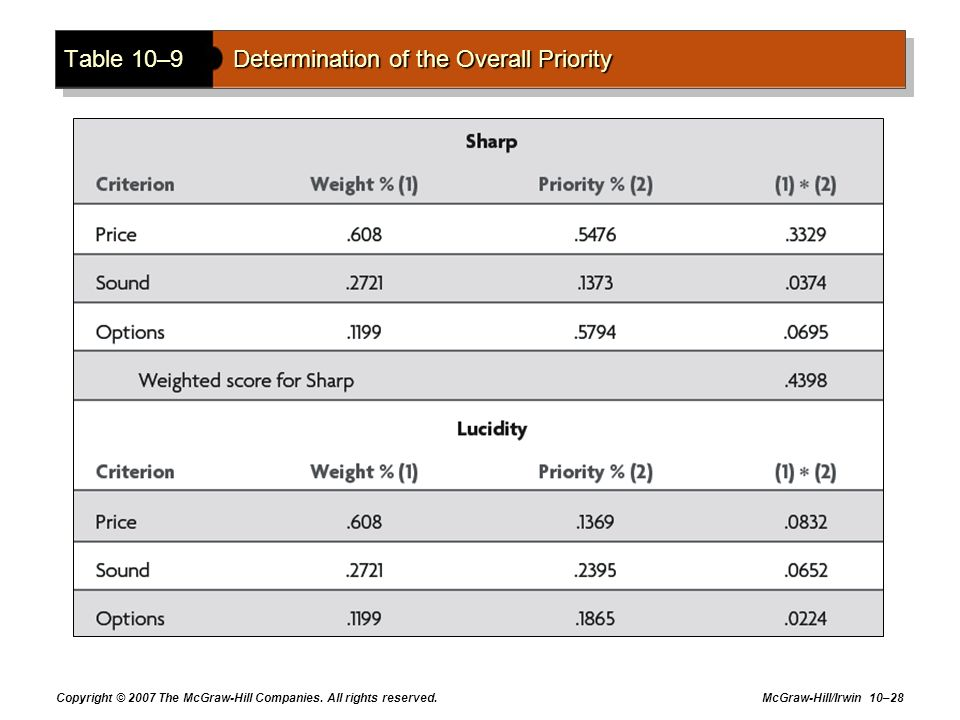Table 10–9 Determination of the Overall Priority