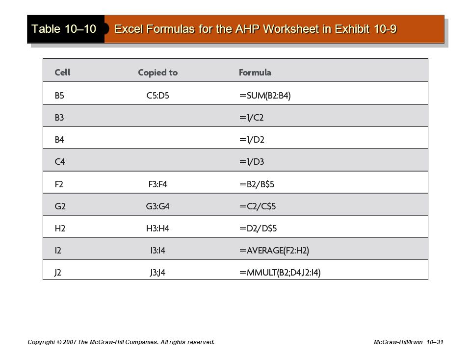 Table 10–10 Excel Formulas for the AHP Worksheet in Exhibit 10-9