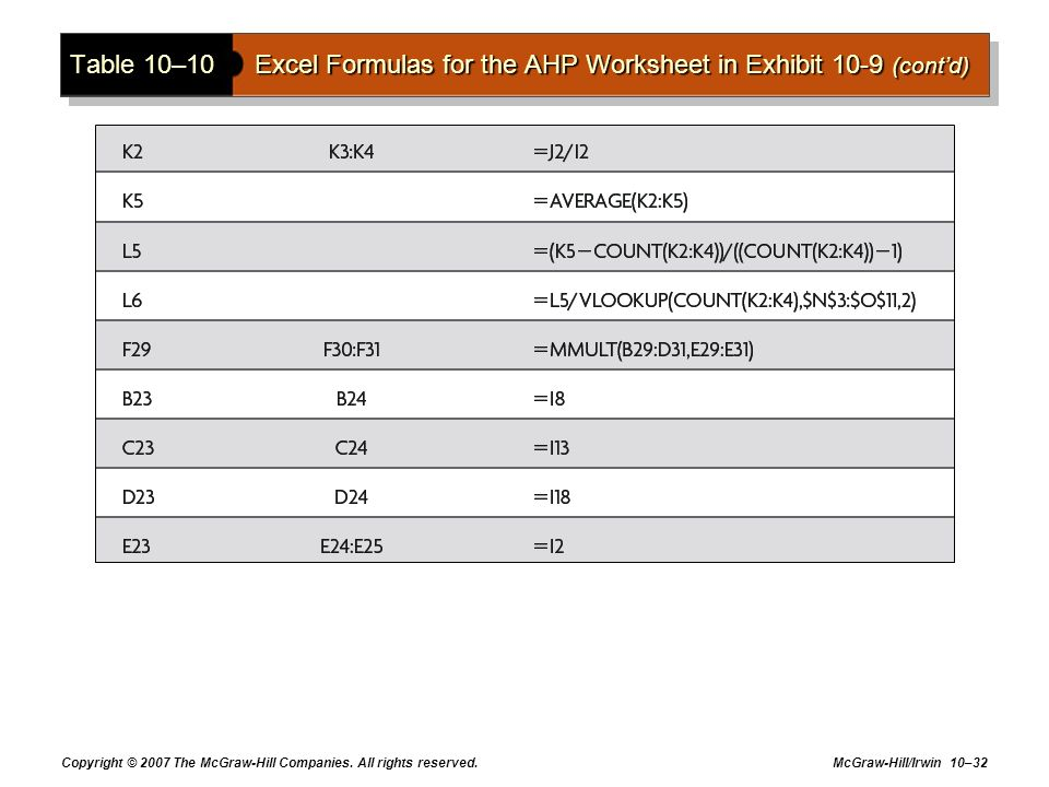 Table 10–10 Excel Formulas for the AHP Worksheet in Exhibit 10-9 (cont'd)