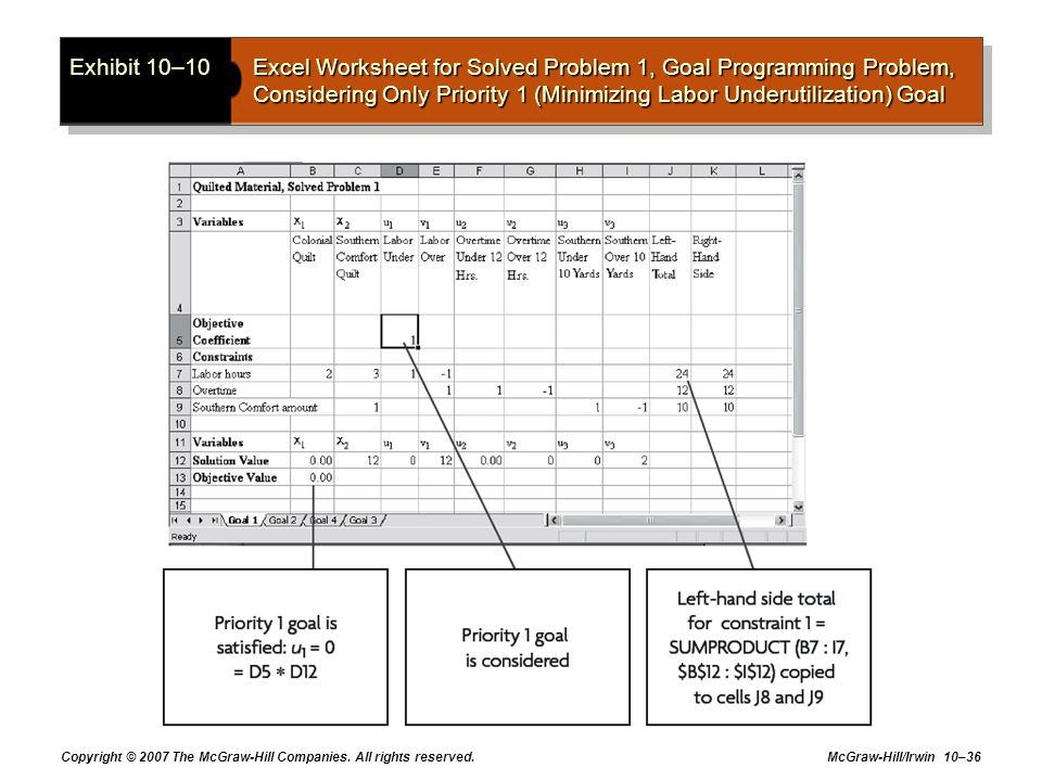 Exhibit 10–10 Excel Worksheet for Solved Problem 1, Goal Programming Problem, Considering Only Priority 1 (Minimizing Labor Underutilization) Goal