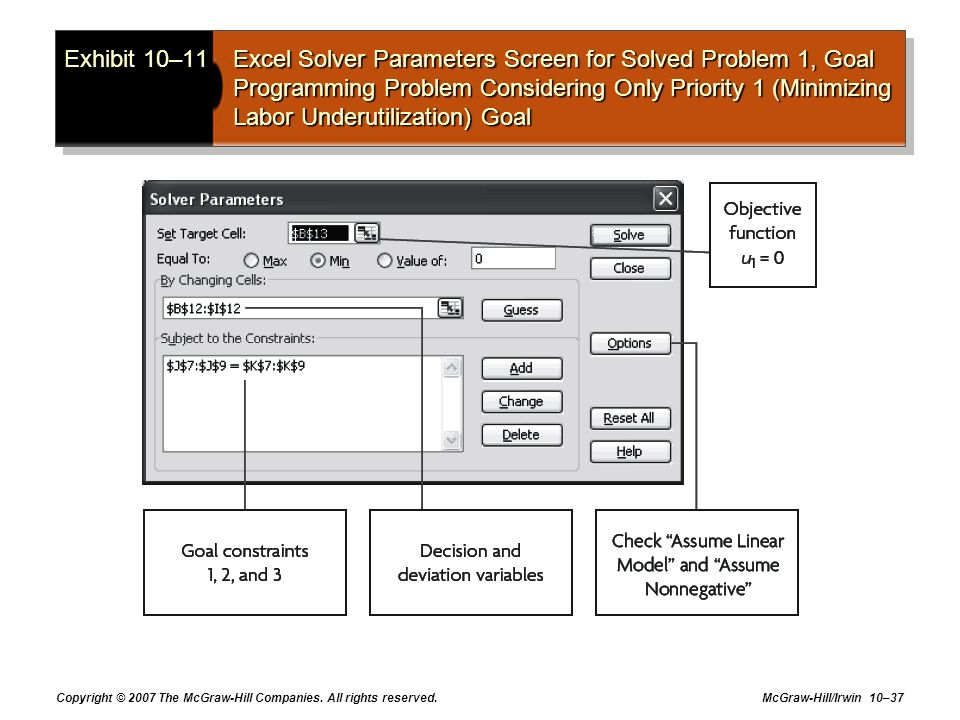 Exhibit 10–11 Excel Solver Parameters Screen for Solved Problem 1, Goal Programming Problem Considering Only Priority 1 (Minimizing Labor Underutilization) Goal