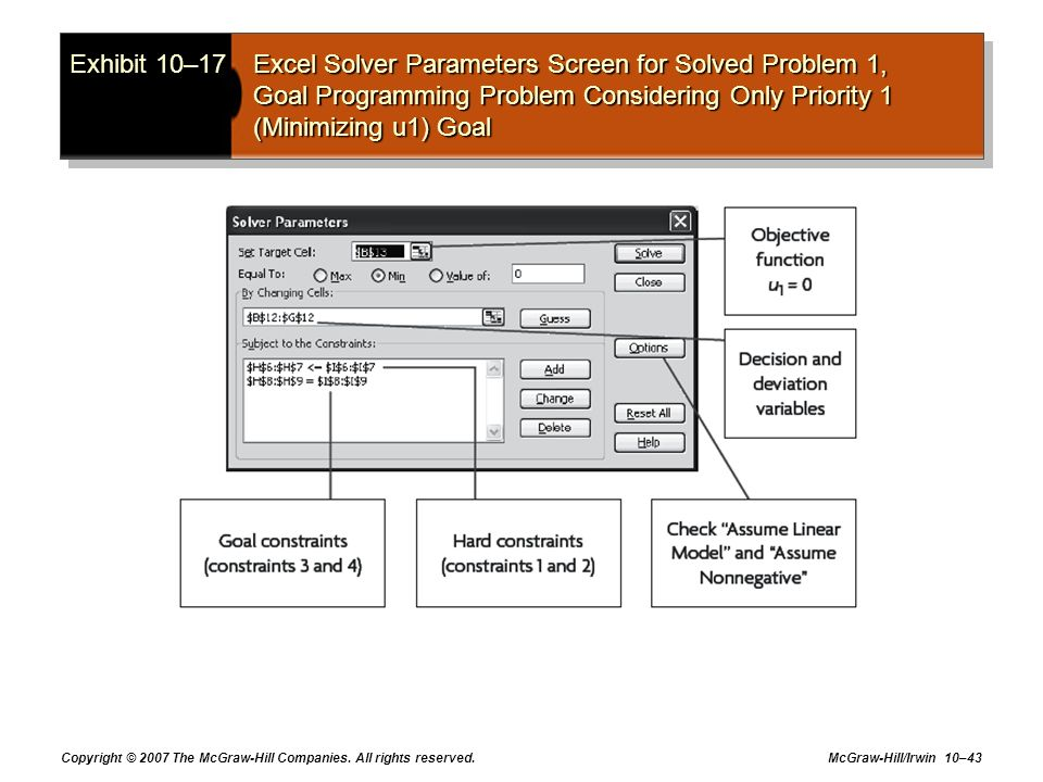Exhibit 10–17 Excel Solver Parameters Screen for Solved Problem 1, Goal Programming Problem Considering Only Priority 1 (Minimizing u1) Goal