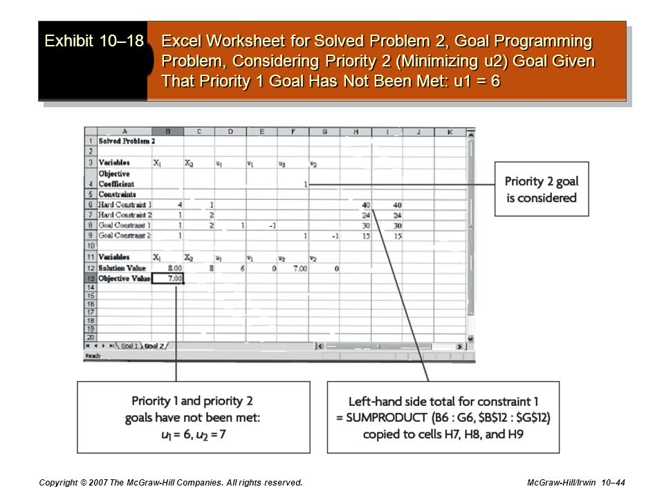 Exhibit 10–18 Excel Worksheet for Solved Problem 2, Goal Programming Problem, Considering Priority 2 (Minimizing u2) Goal Given That Priority 1 Goal Has Not Been Met: u1 = 6