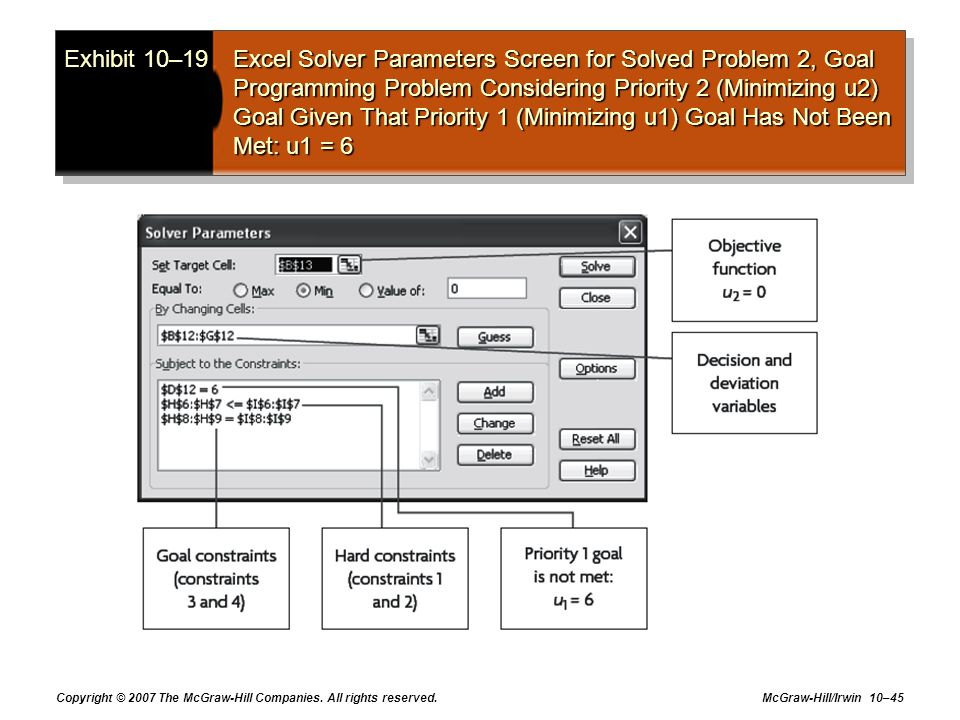 Exhibit 10–19 Excel Solver Parameters Screen for Solved Problem 2, Goal Programming Problem Considering Priority 2 (Minimizing u2) Goal Given That Priority 1 (Minimizing u1) Goal Has Not Been Met: u1 = 6