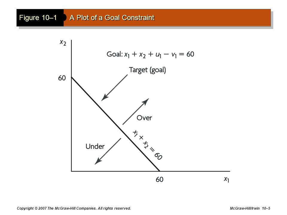 Figure 10–1 A Plot of a Goal Constraint