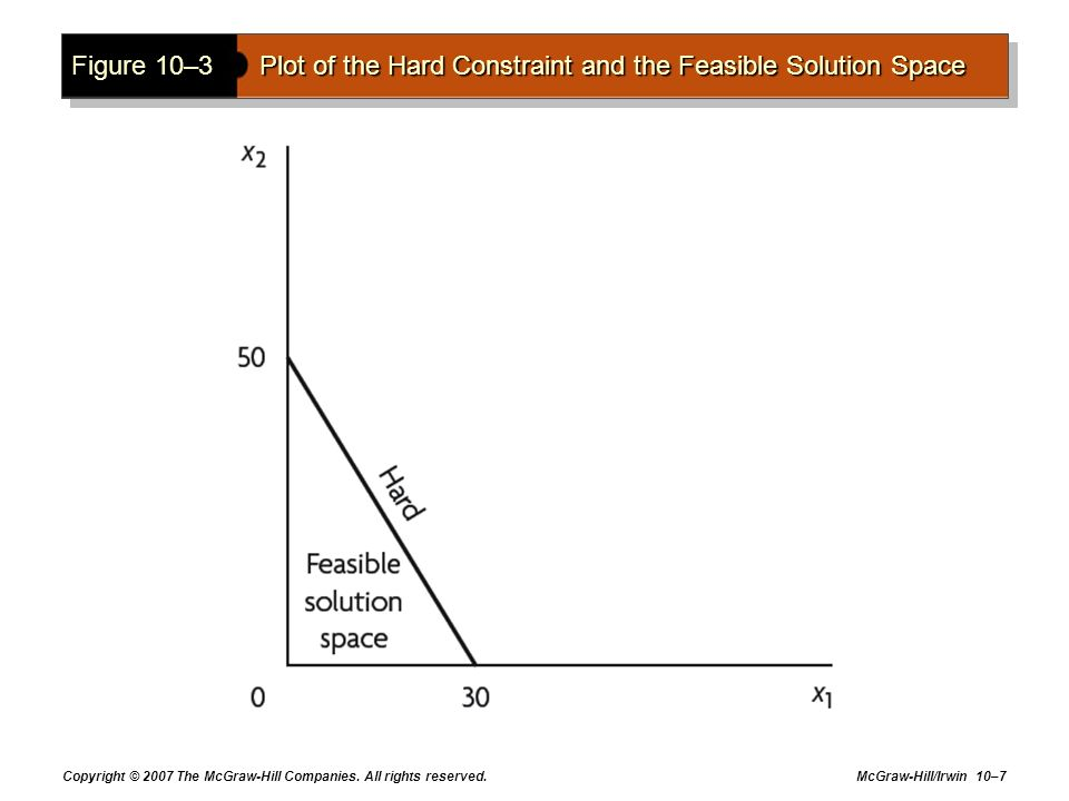 Figure 10–3 Plot of the Hard Constraint and the Feasible Solution Space
