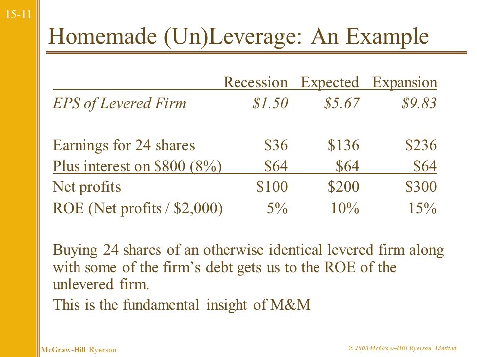 Homemade (Un)Leverage: An Example