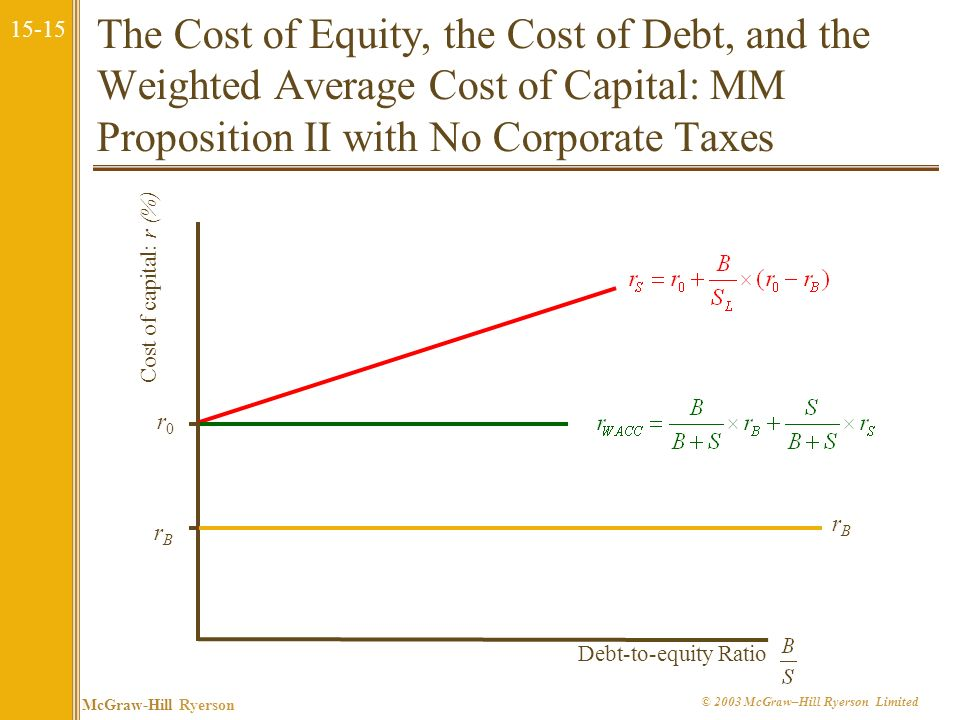 The Cost of Equity, the Cost of Debt, and the Weighted Average Cost of Capital: MM Proposition II with No Corporate Taxes