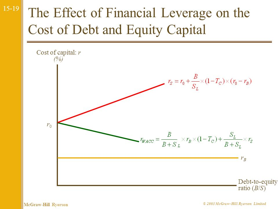 The Effect of Financial Leverage on the Cost of Debt and Equity Capital