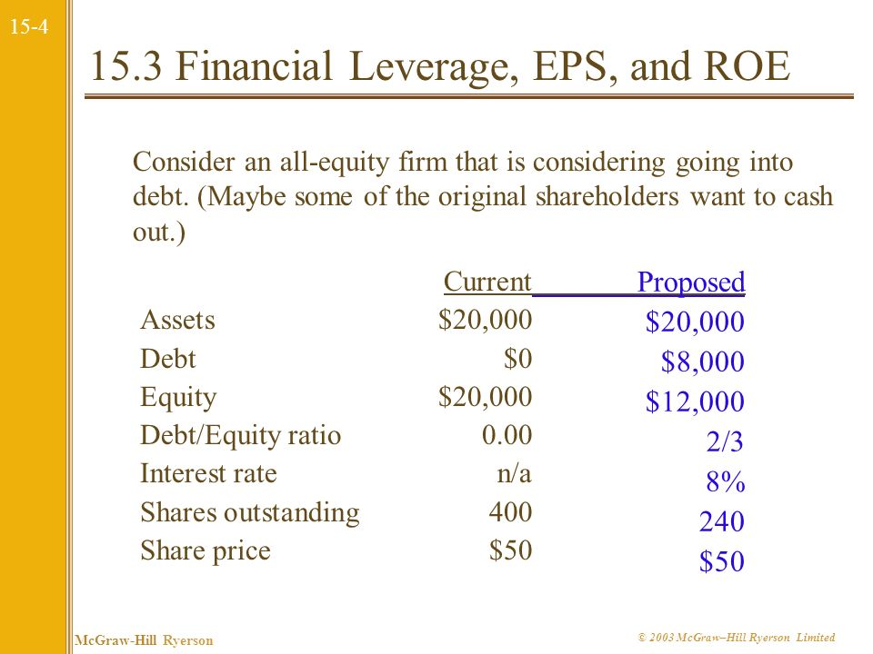 15.3 Financial Leverage, EPS, and ROE