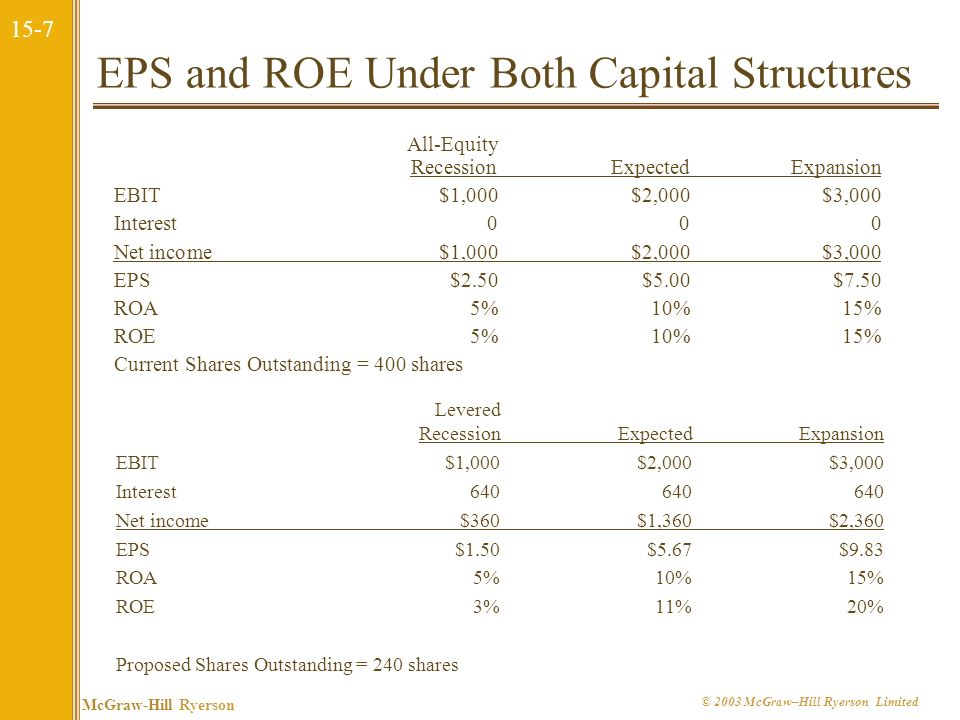 EPS and ROE Under Both Capital Structures