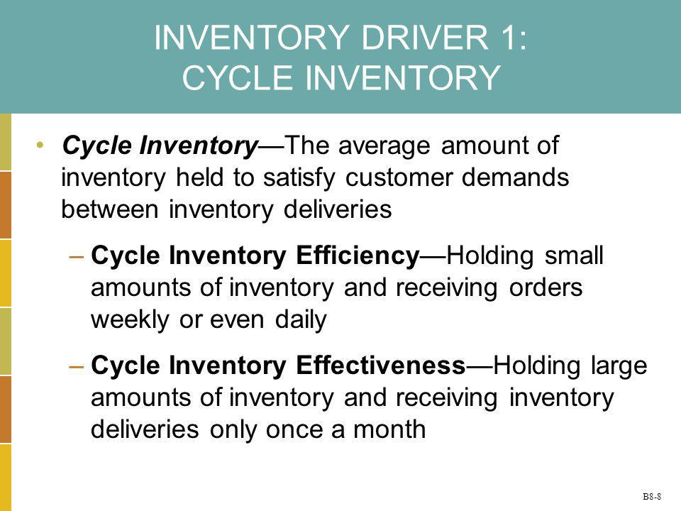 INVENTORY DRIVER 1: CYCLE INVENTORY