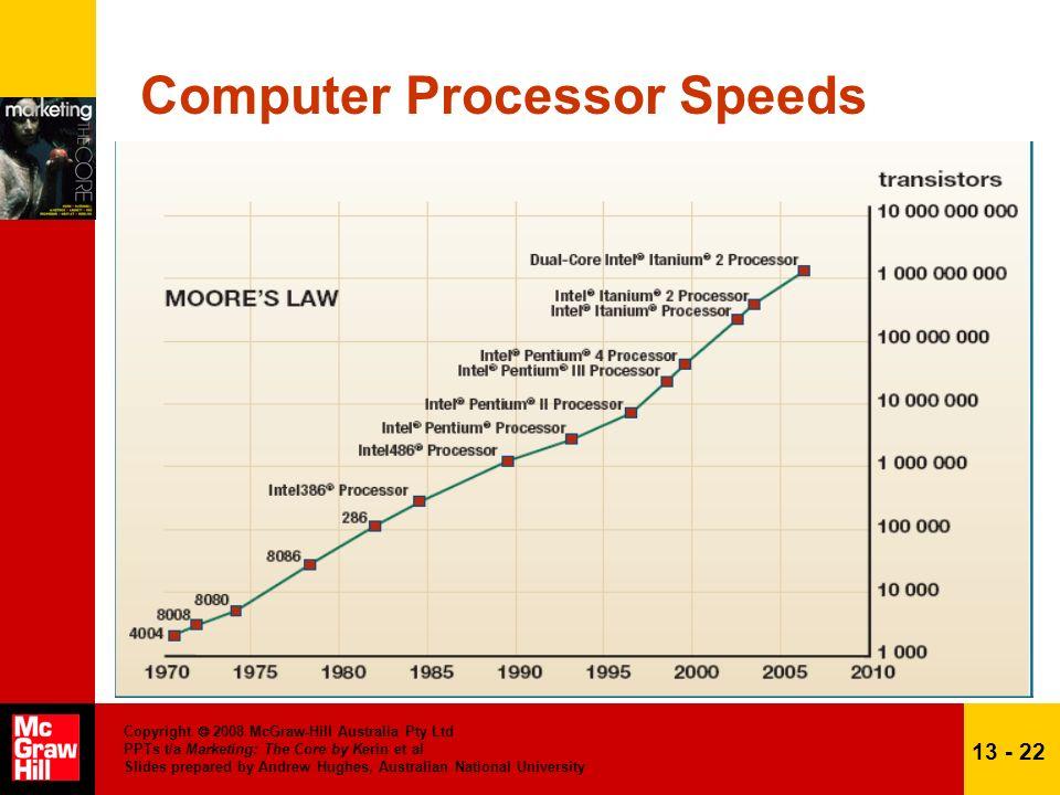 Computer Processor Speeds