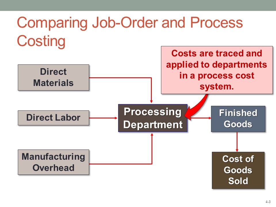 Comparing Job-Order and Process Costing