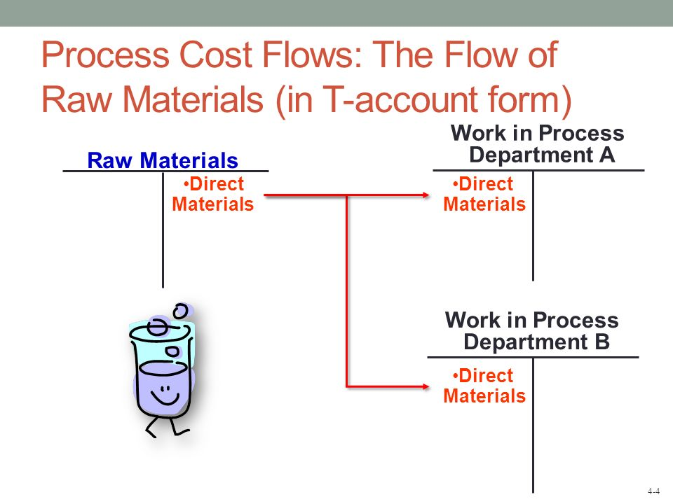 Process Cost Flows: The Flow of Raw Materials (in T-account form)