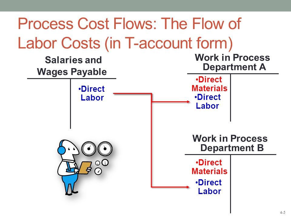 Process Cost Flows: The Flow of Labor Costs (in T-account form)