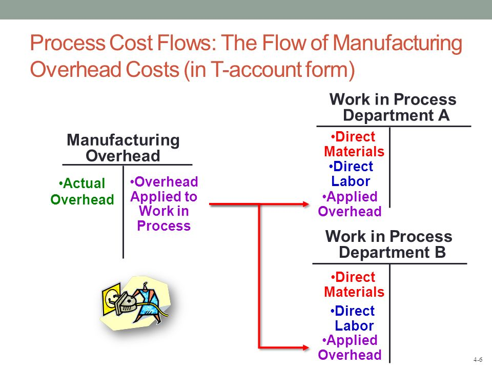 Manufacturing Overhead Overhead Applied to Work in Process