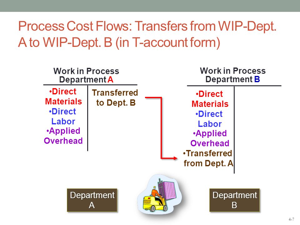 Work in Process Department A Work in Process Department B