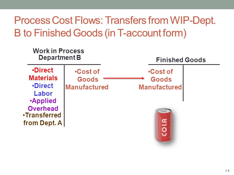 Cost of Goods Manufactured