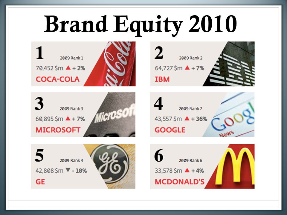 what is brand equity pdf