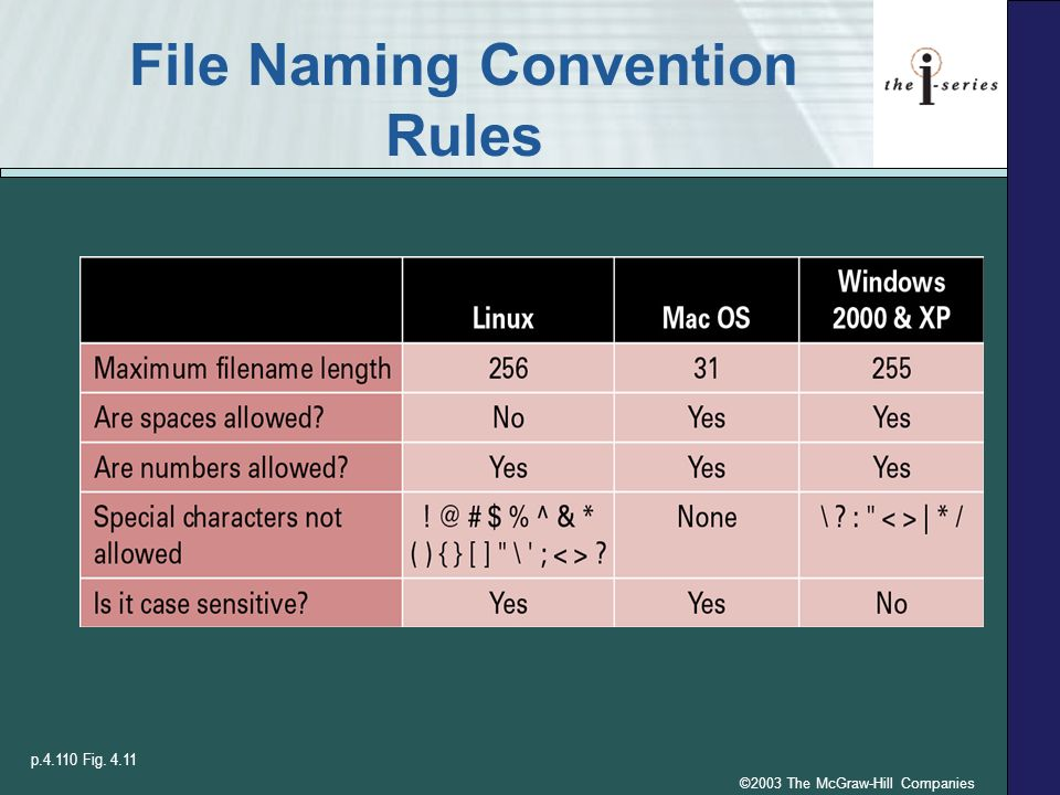 Naming Convention: System Software, Virus Protection, And File Management