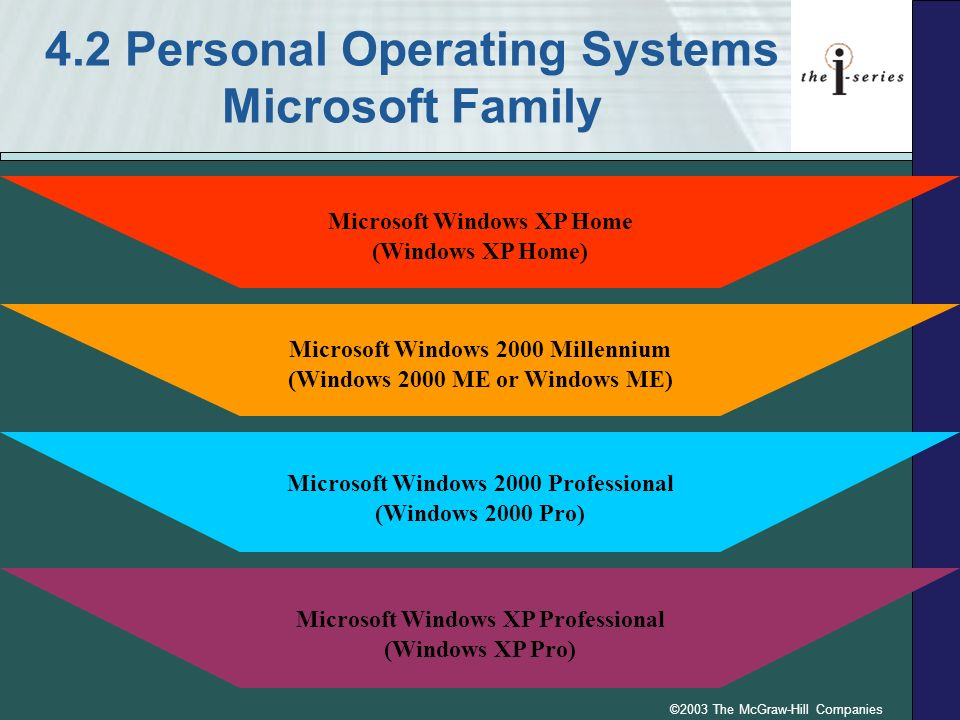 4.2 Personal Operating Systems Microsoft Family