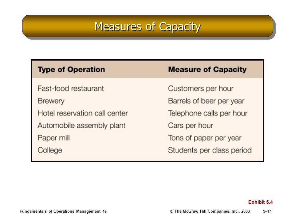 Measures of Capacity Exhibit 5.4