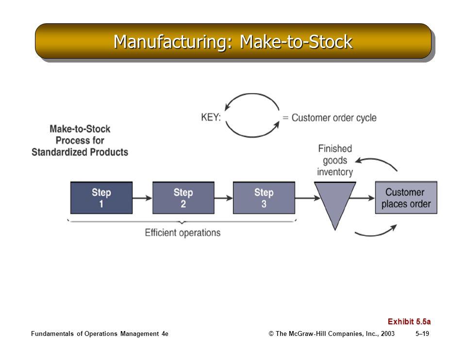 Manufacturing: Make-to-Stock