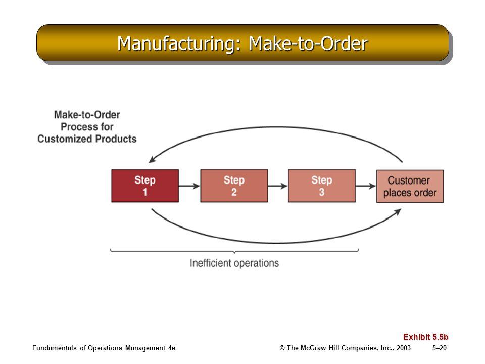 Manufacturing: Make-to-Order