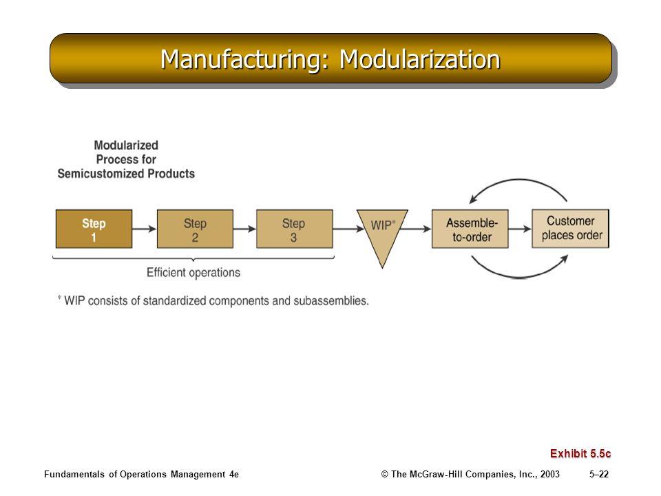 Manufacturing: Modularization