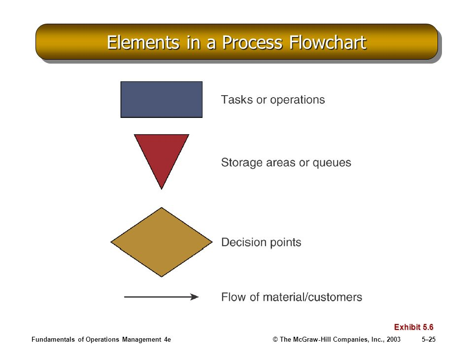 Elements in a Process Flowchart