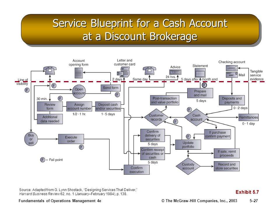 Service Blueprint for a Cash Account at a Discount Brokerage